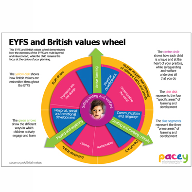 british values and the eyfs downloadable poster