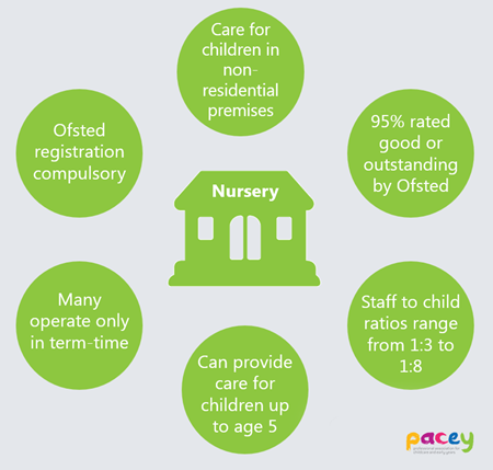 Due To The Range Of Ages Children That May Attend Nurseries There Could Be Up Four Diffe Carer Child Ratios In Operation At Any One Time