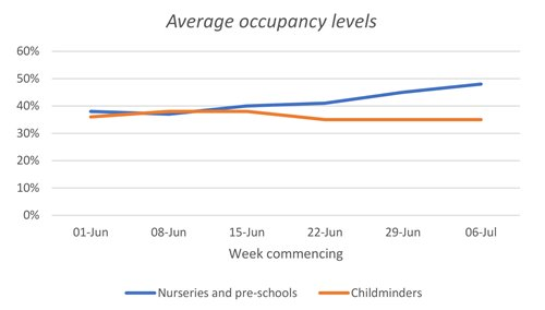 Average occupancy levels, summer 2020 (Ceeda)