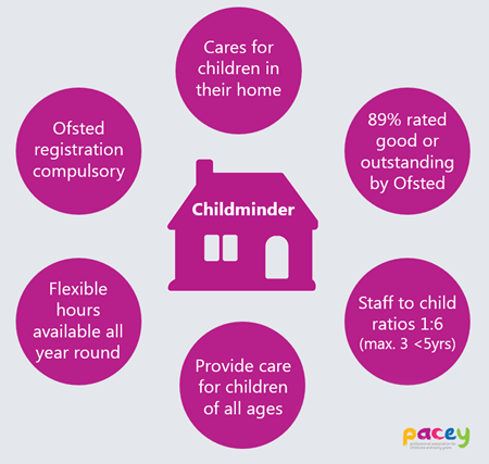 many childminders are able to offer the free and funded early education sessions all children are entitled to and of course childminders are able to care