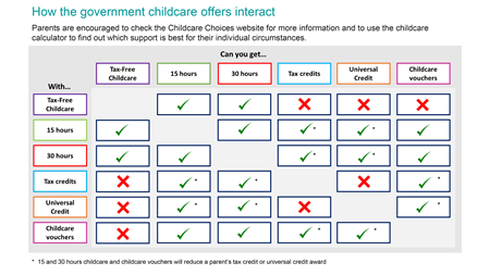 Government funding for childcare